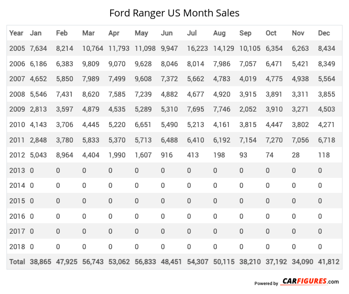 Ford Ranger Month Sales Table