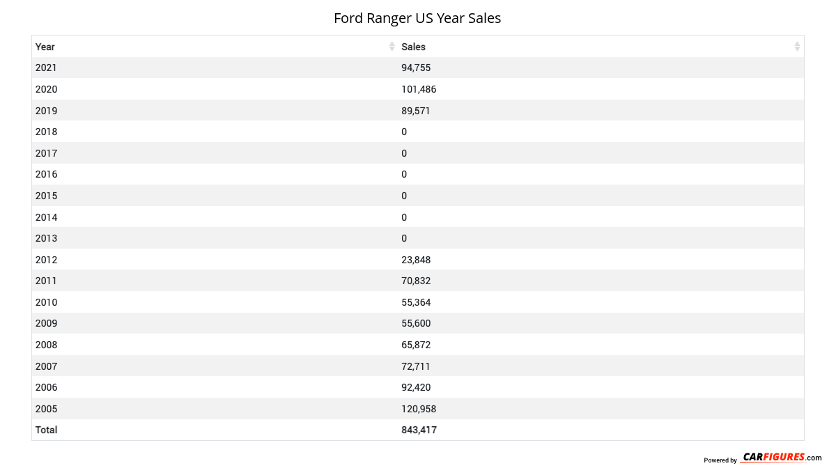 Ford Ranger Year Sales Table