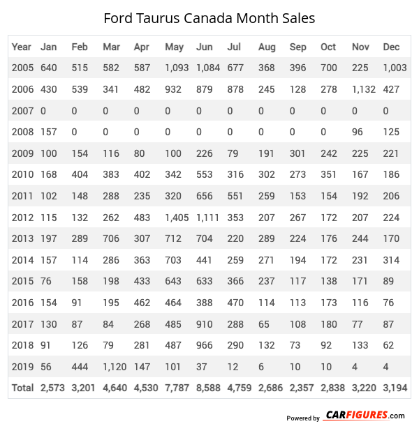 Ford Taurus Month Sales Table