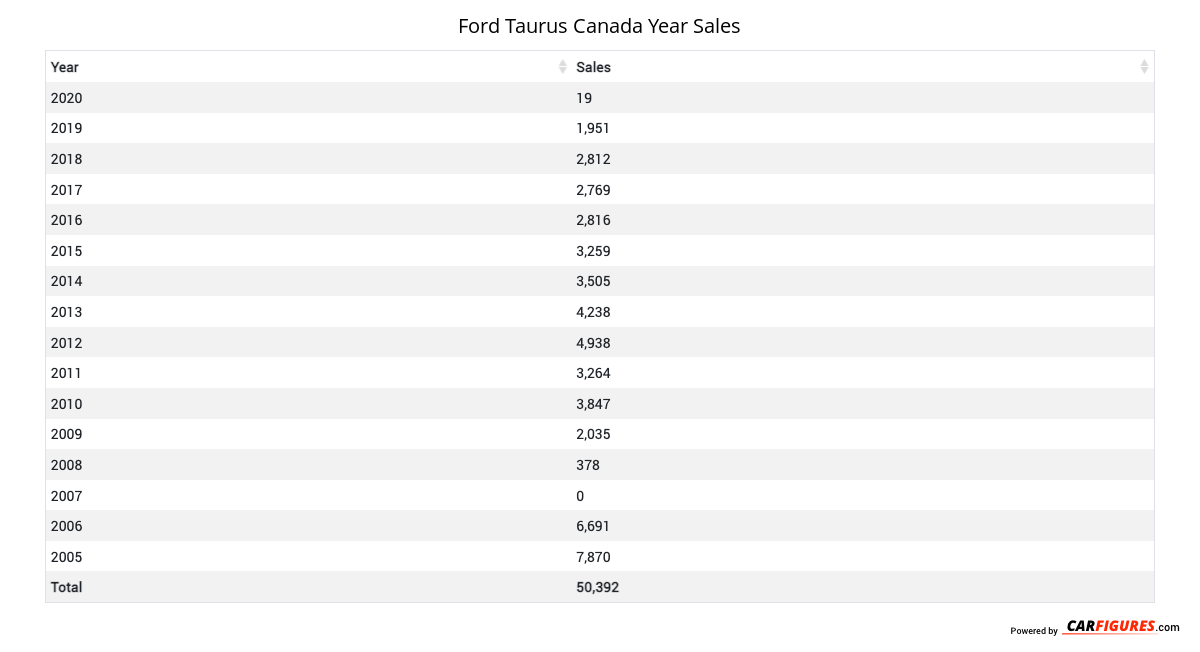 Ford Taurus Year Sales Table