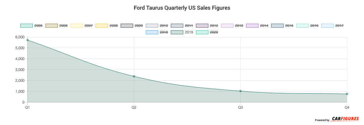 Ford Taurus Quarter Sales Graph