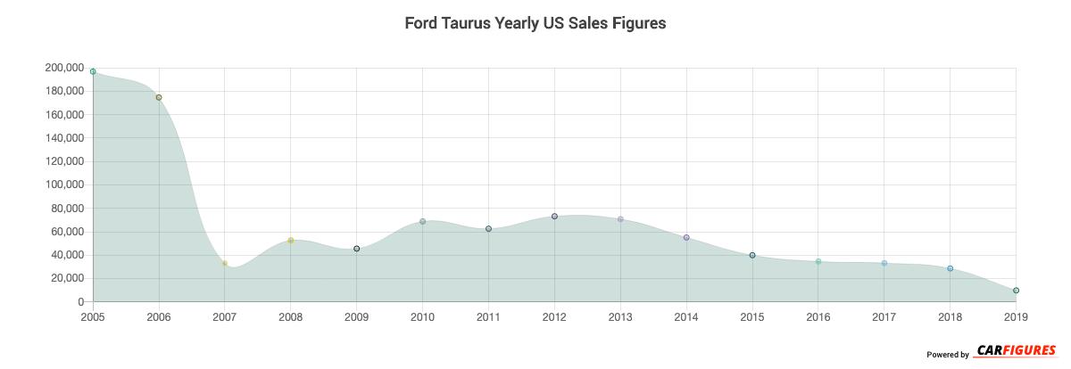 Ford Taurus Year Sales Graph