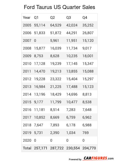 Ford Taurus Quarter Sales Table