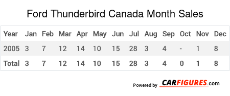 Ford Thunderbird Month Sales Table