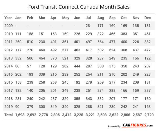 Ford Transit Connect Month Sales Table