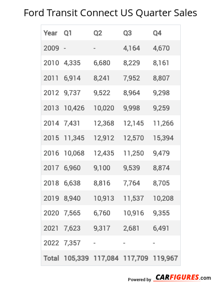 Ford Transit Connect Quarter Sales Table