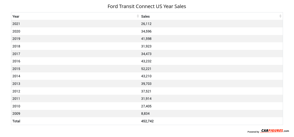 Ford Transit Connect Year Sales Table