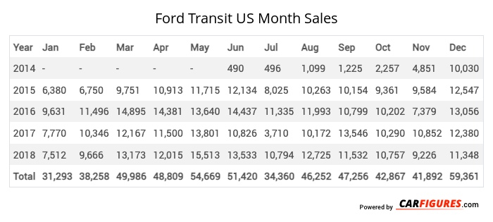 Ford Transit Month Sales Table