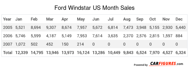 Ford Windstar Month Sales Table
