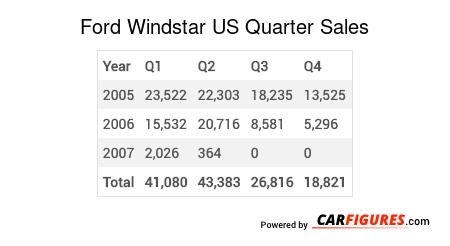 Ford Windstar Quarter Sales Table