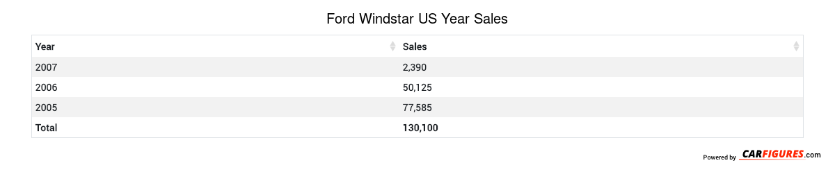 Ford Windstar Year Sales Table