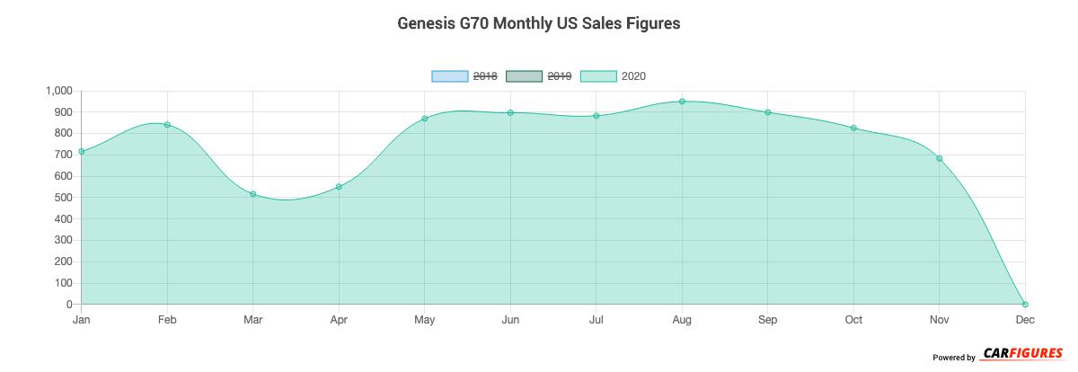 Genesis G70 Month Sales Graph