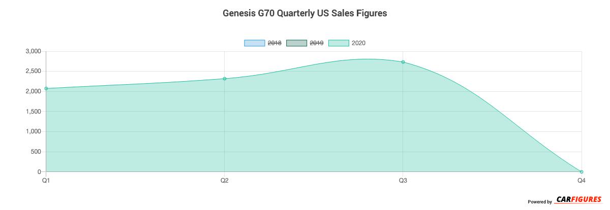 Genesis G70 Quarter Sales Graph