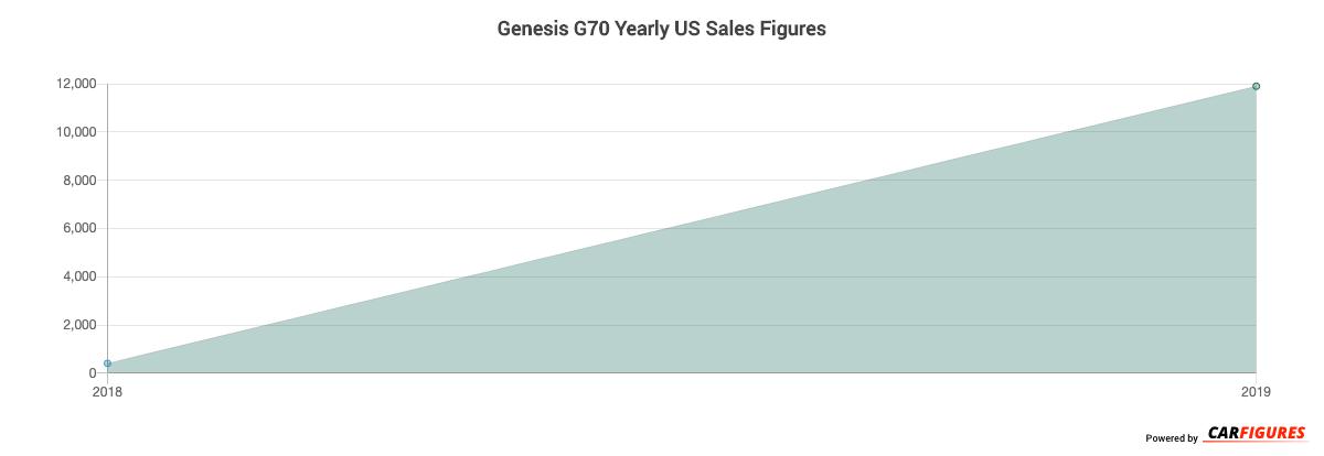 Genesis G70 Year Sales Graph