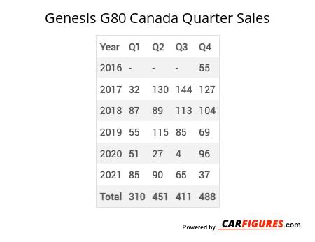 Genesis G80 Quarter Sales Table