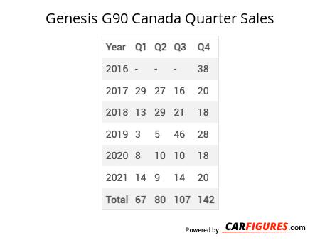 Genesis G90 Quarter Sales Table