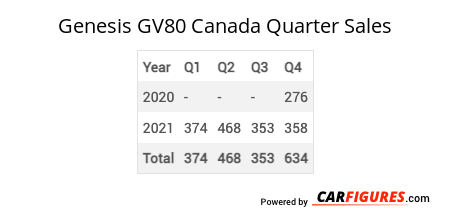 Genesis GV80 Quarter Sales Table