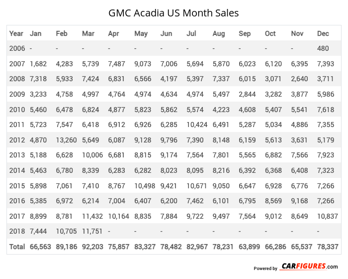 GMC Acadia Month Sales Table