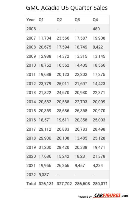 GMC Acadia Quarter Sales Table
