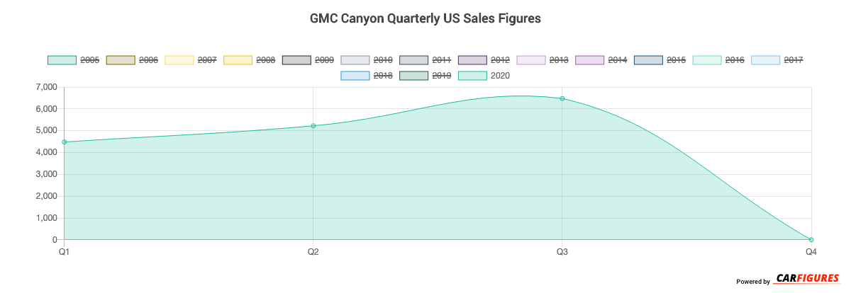 GMC Canyon Quarter Sales Graph
