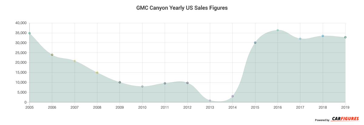 GMC Canyon Year Sales Graph