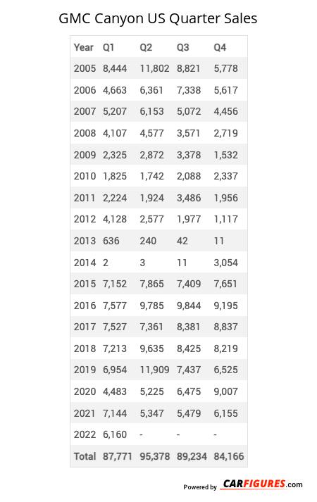GMC Canyon Quarter Sales Table