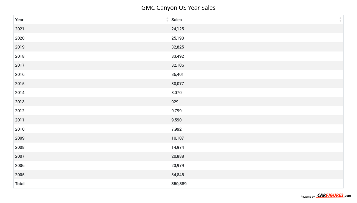 GMC Canyon Year Sales Table