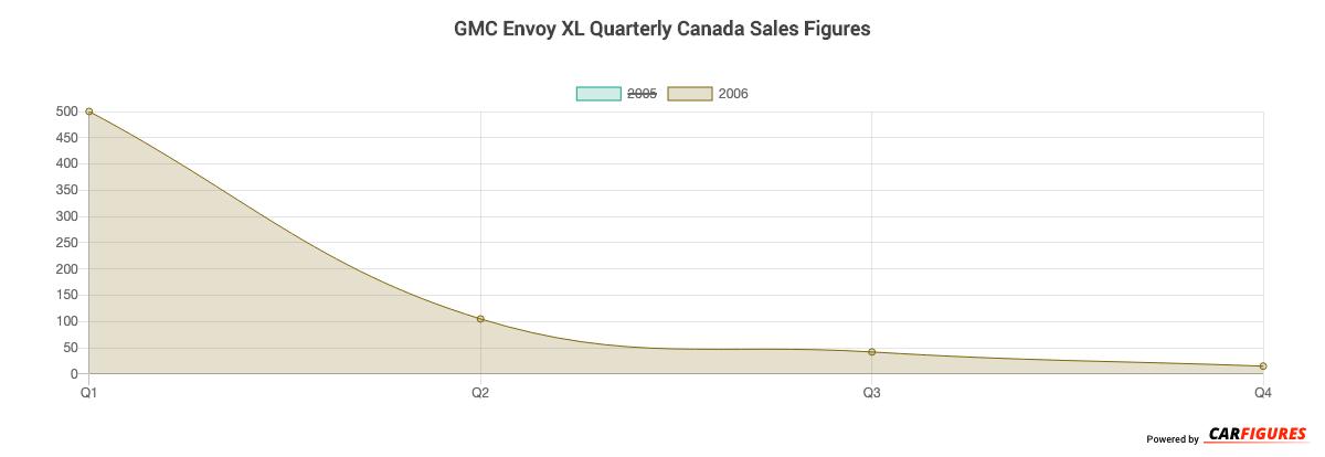 GMC Envoy XL Quarter Sales Graph
