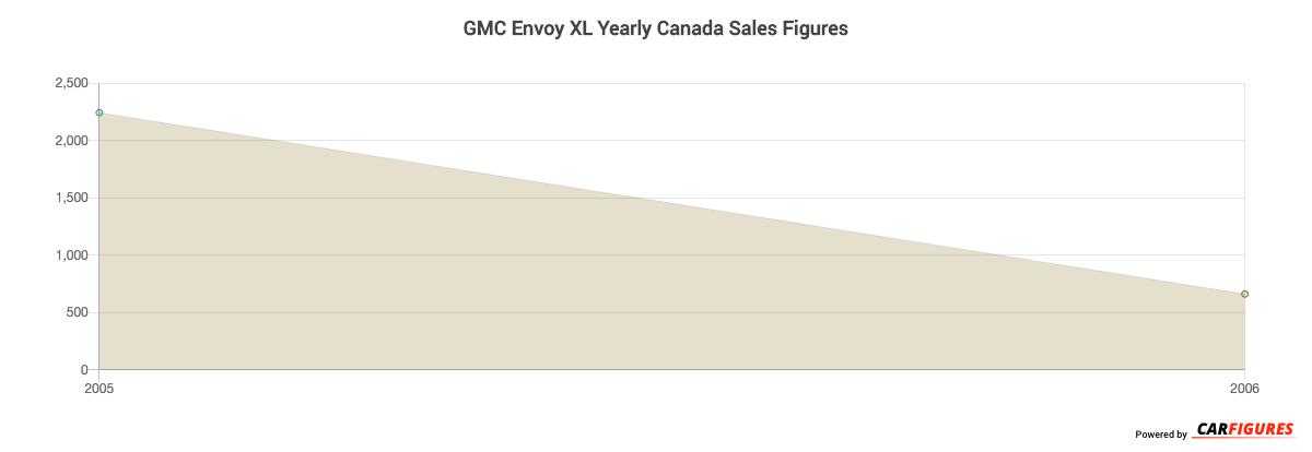 GMC Envoy XL Year Sales Graph