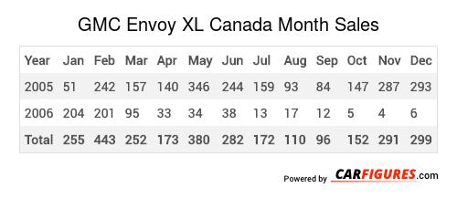 GMC Envoy XL Month Sales Table