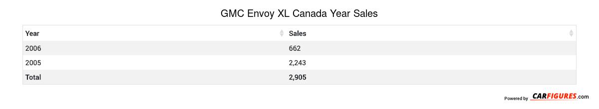 GMC Envoy XL Year Sales Table