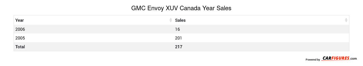 GMC Envoy XUV Year Sales Table