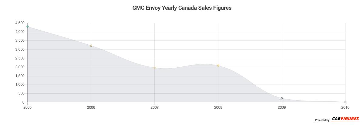 GMC Envoy Year Sales Graph