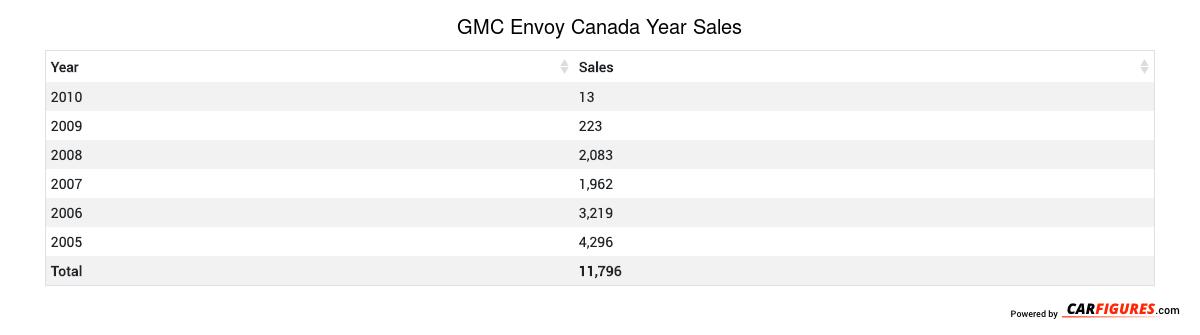 GMC Envoy Year Sales Table