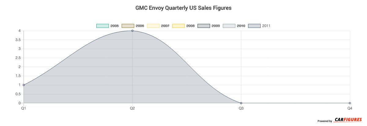 GMC Envoy Quarter Sales Graph