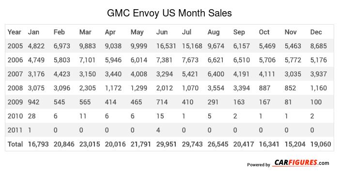 GMC Envoy Month Sales Table