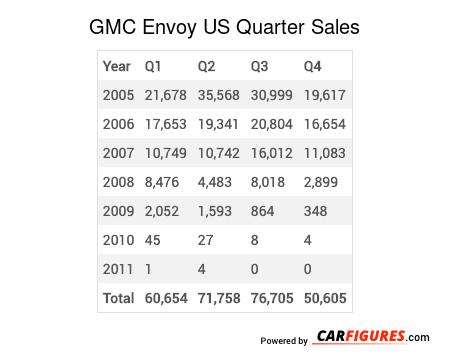GMC Envoy Quarter Sales Table