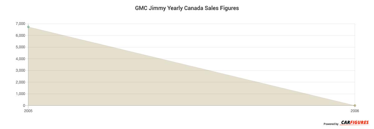 GMC Jimmy Year Sales Graph