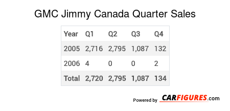 GMC Jimmy Quarter Sales Table