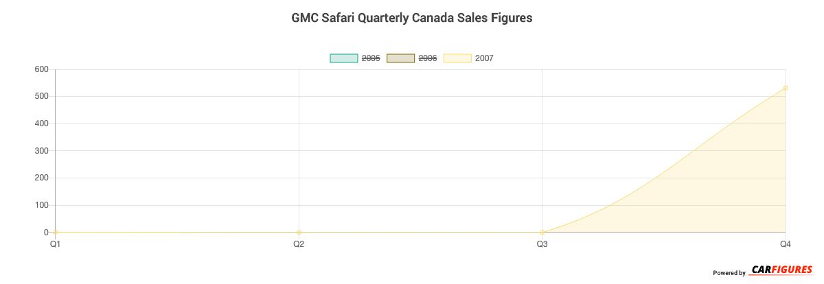 GMC Safari Quarter Sales Graph
