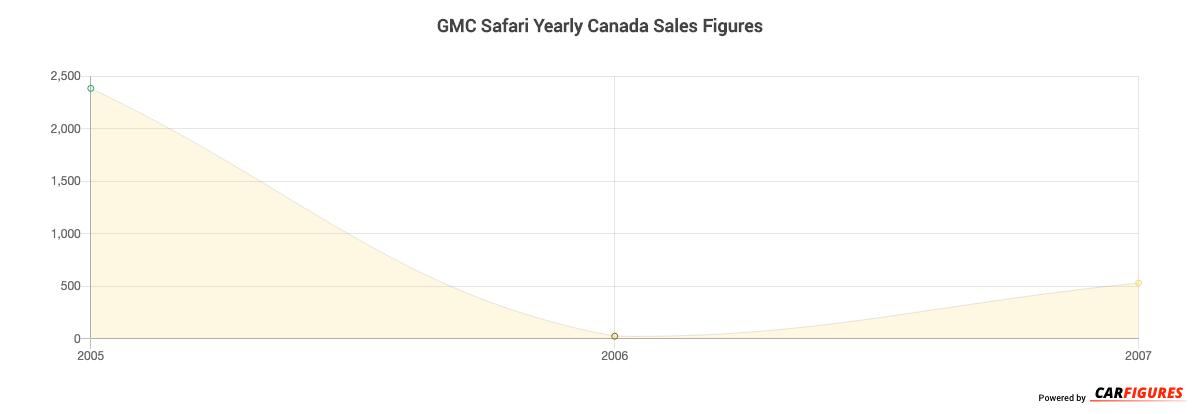 GMC Safari Year Sales Graph