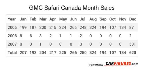GMC Safari Month Sales Table
