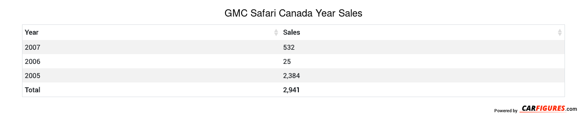 GMC Safari Year Sales Table