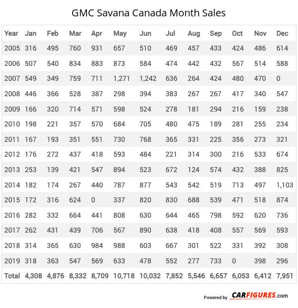 GMC Savana Month Sales Table