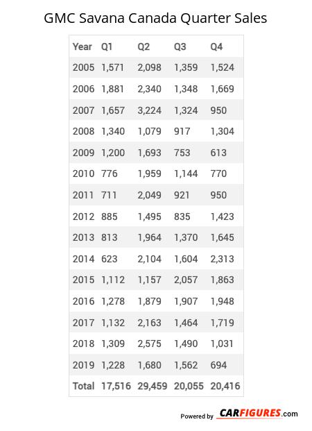GMC Savana Quarter Sales Table
