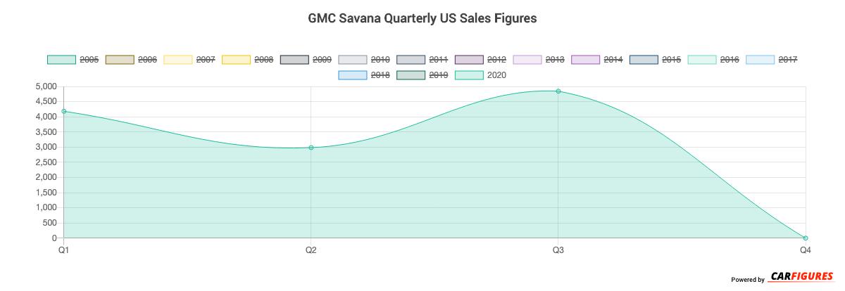 GMC Savana Quarter Sales Graph
