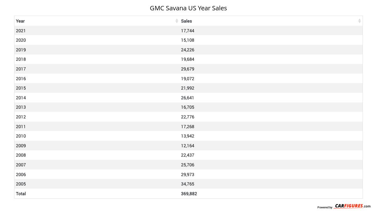 GMC Savana Year Sales Table