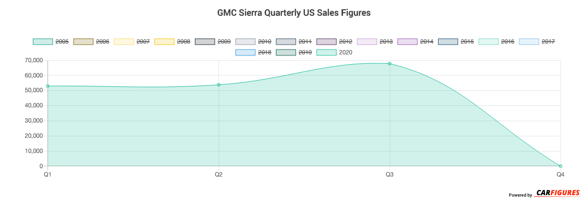GMC Sierra Quarter Sales Graph
