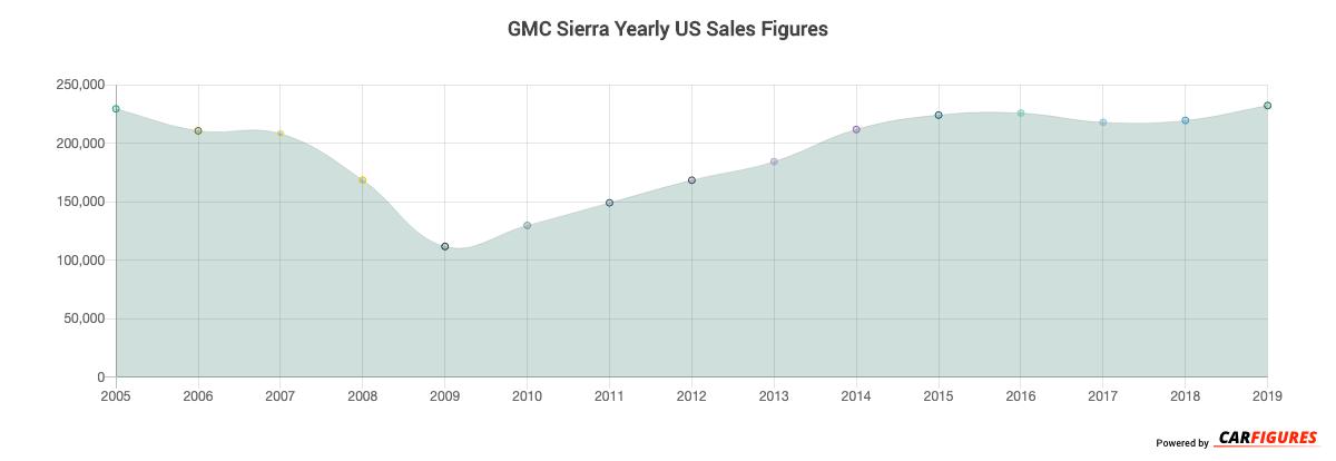 GMC Sierra Year Sales Graph