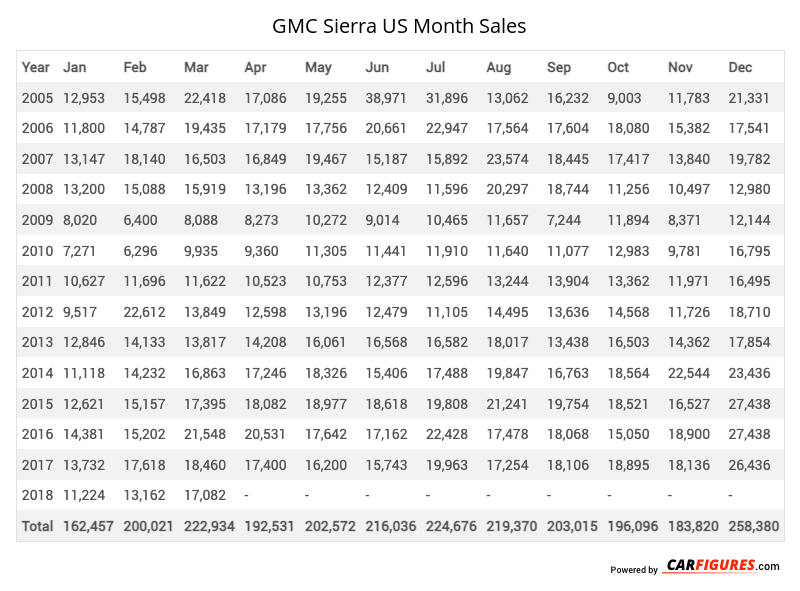 GMC Sierra Month Sales Table
